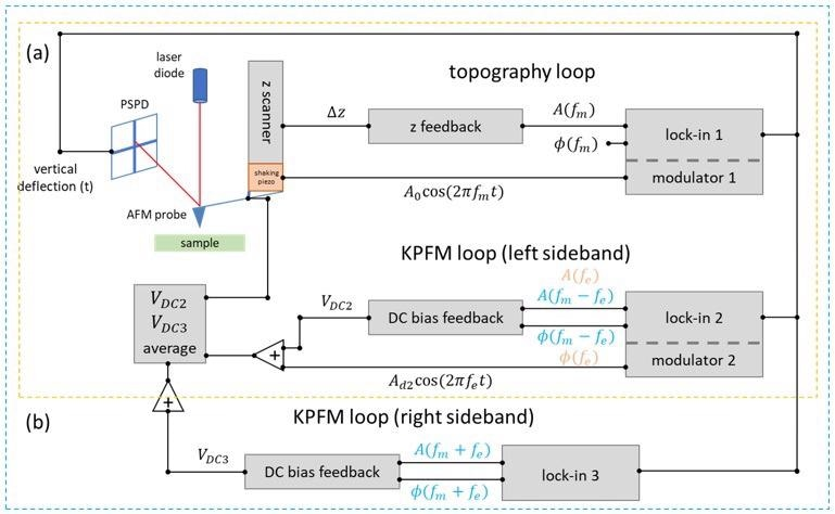 Sideband KPFM feedback loop. a) Off-resonance KPFM Loop. b) Sideband KPFM Loop.