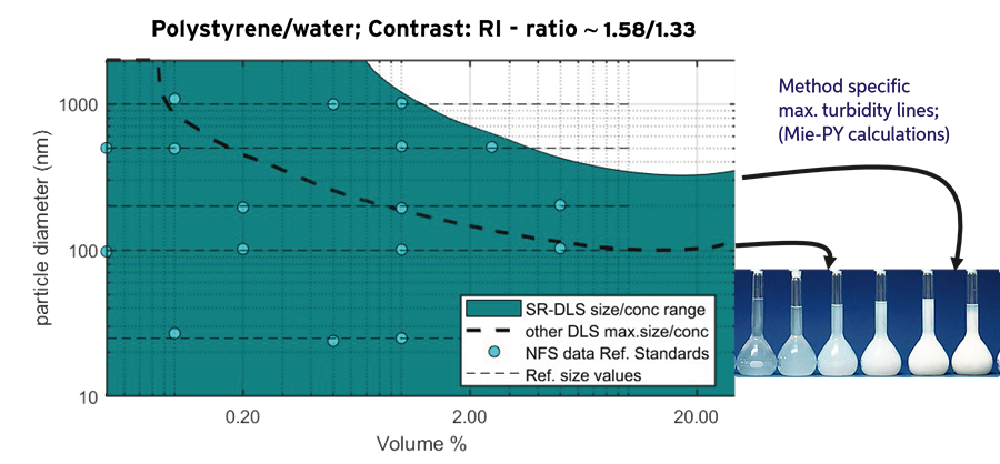 Size-concentration regime for polystyrene reference standards using SR-DLS. Lines are calculated using Mie-Percus-Yevick model [11]representing the maximum turbidity accessible for the NFS and other techniques.
