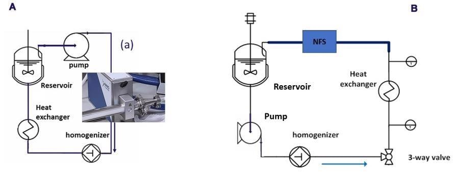 Schematic HPH flow diagram with the NFS integrated as PAT tool for droplet size determination (a) Configuration for the three O/W emulsions runs (b) Configuration for the homogenization of the unstable OS/W emulsion.
