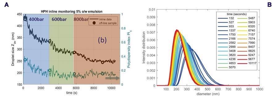 (b)不同时间点的液滴粒径分布,不同颜色的线代表不同时间点(蓝色:±2 min -±60 min,绿色-红色:±70 min -±170 min)。