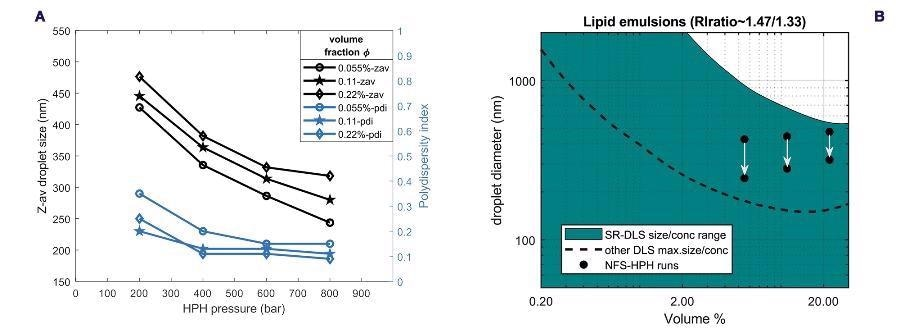 (a) Terminal droplet size and polydispersity versus homogenization pressure, obtained from inline monitoring of HPH runs for the three different volume fractions (b) Size-concentration regime diagram for sizing lipid/water emulsions using SR-DLS compared to other DLS systems. The black dots correspond to the initial (top) and final (bottom) droplet size during the HPH runs for the different volume fractions.