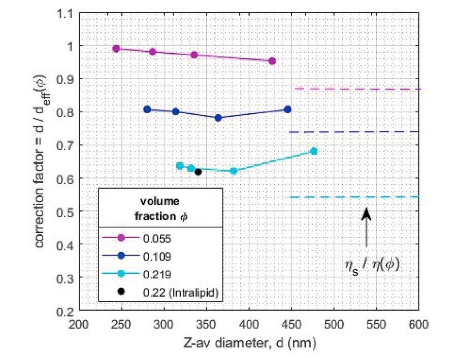 'Hindered diffusion' correction factors for quantitative sizing of concentrated emulsions as determined from comparison of diluted and undiluted samples.
