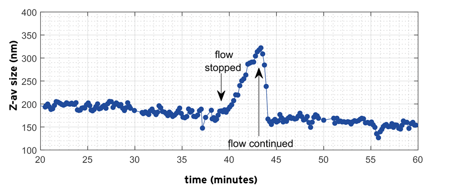 Mean Z-average of the emulsion nanodroplets measured during processing using the NFS.At