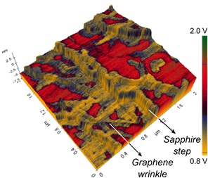 3D overlay of the graphene topography, which displayed wrinkles and underlying sapphire steps as indicated, with the surface potential imaged via sideband KPFM.