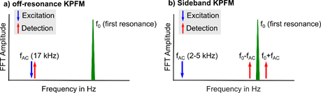 Schematic frequency spectra of the cantilever oscillation for off-resonance KPFM in a) and sideband KPFM in b).