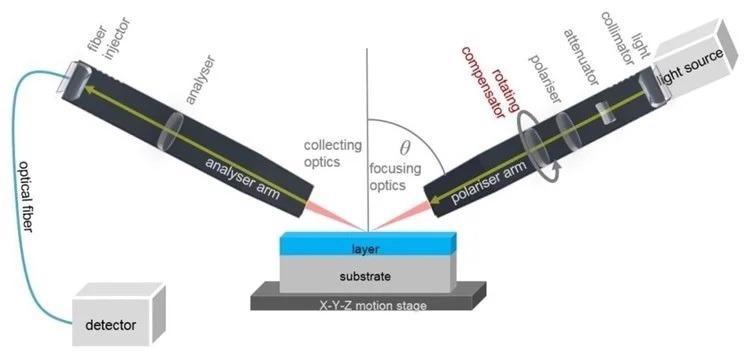 Spectroscopic Ellipsometry: What is it?