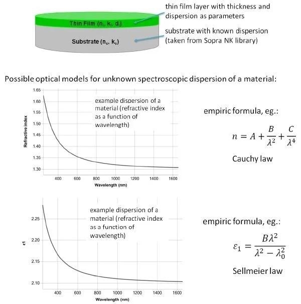 Dielectric Film Measurement: What is it and Why is it Important?