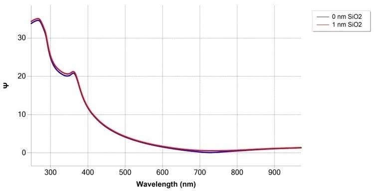 Simulation of SiO2/Si measurement at 75° angle of incidence, with and without 1 nm SiO2film.
