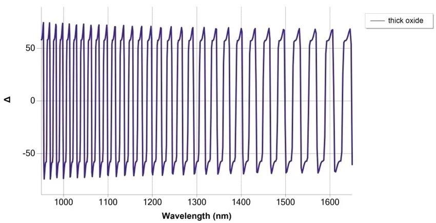 Simulation of SiO2/Si measurement at 75° angle of incidence, with thickness 30 µm with NIR fast detection spectrograph