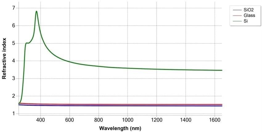 Refractive index difference for SiO2layer vs. glass or Si substrates