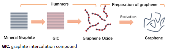The schematic diagram of the Hummers method to prepare graphene oxide and the reduction method to prepare graphene powder.