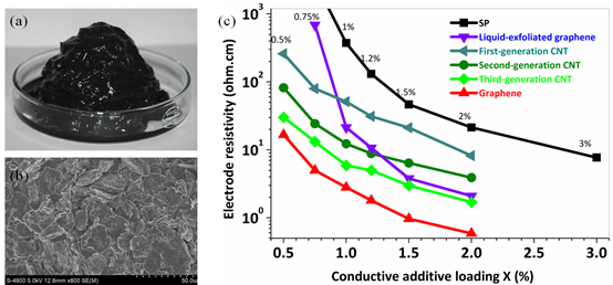 Comparison of conductivity of conductive pastes of different carbon materials.