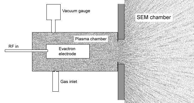 Schematic diagram of the Evactron cleaning head.