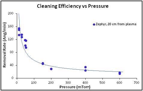Hydrocarbon removal rate versus gas pressure at 20 W of RF power delivered to the plasma. Pressures above 100 mTorr were achieved using only a roughing pump, while a turbo molecular pump was used for pressures <100 mTorr to run in the Turbo Plasma cleaning mode.