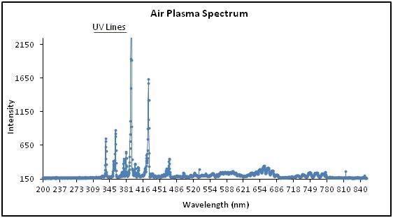 A spectrum of Evactron air plasma demonstrating characteristic UV wavelengths.