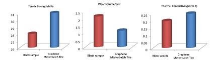 Mechanical properties and thermal conductivity of basic tread formulation made with graphene natural rubber masterbatch.