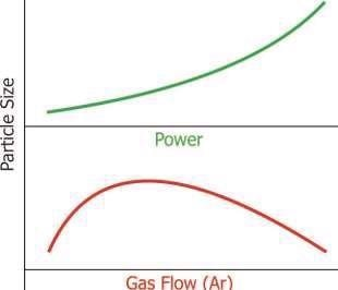 General trend for nanoparticle size with increasing magnetron power or gas flow.