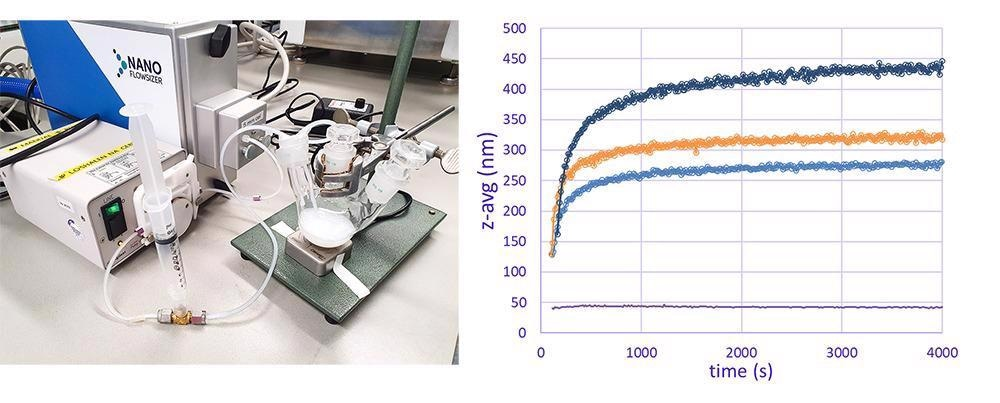A) Real time monitoring of nanoparticle size during titanium oxide synthesis by SR-DLS via online loop; B) Online real time particle size information of synthesized TiO2 particles for different KCl concentrations.