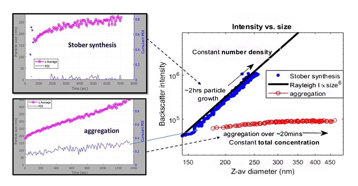 SR-DLS particle size and backscatter intensity of silica particle growth (Stöber) and aggregation.
