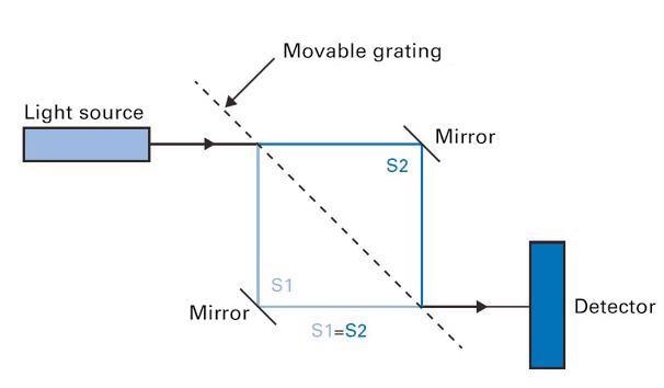 Schematic diagram of a Mach-Zehnder interferometer with equalized beam paths. A beam coming from a laser diode is split into two optical beam paths when passing between two gratings and then, united to a single beam again. The created interference pattern is detected by a photodiode and then processed further.