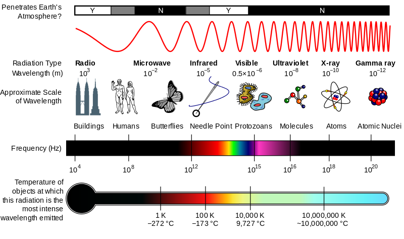 The electromagnetic spectrum. According to Shannon's theorem, the maximum information a communication channel can transmit per unit time, is directly proportional to the (carrier) frequency of the channel. I.e an optical signal in the Petahertz (1015Hz) range can carry 1000 times the information of a signal in the Terahertz (1012 Hz) range.