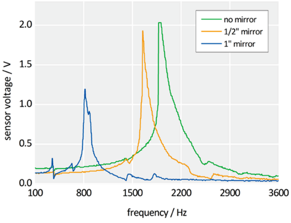 """Resonant frequencies of the long throw S-335.2SH fast piezo steering mirror with different loads: 1"""" mirror, ½"""" mirror, no load. Units, such as the S-331, provide higher operating frequencies, however at smaller angular range."""