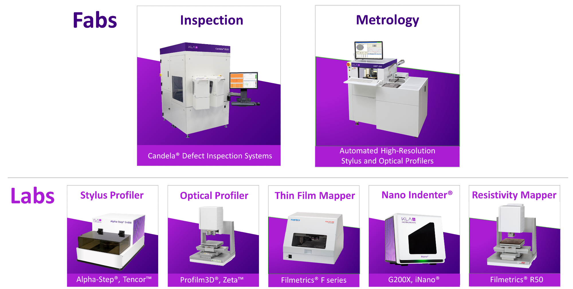 KLA Instruments Completes One Year as a Surface Metrology Group Catering to Labs and Fabs   KLA
