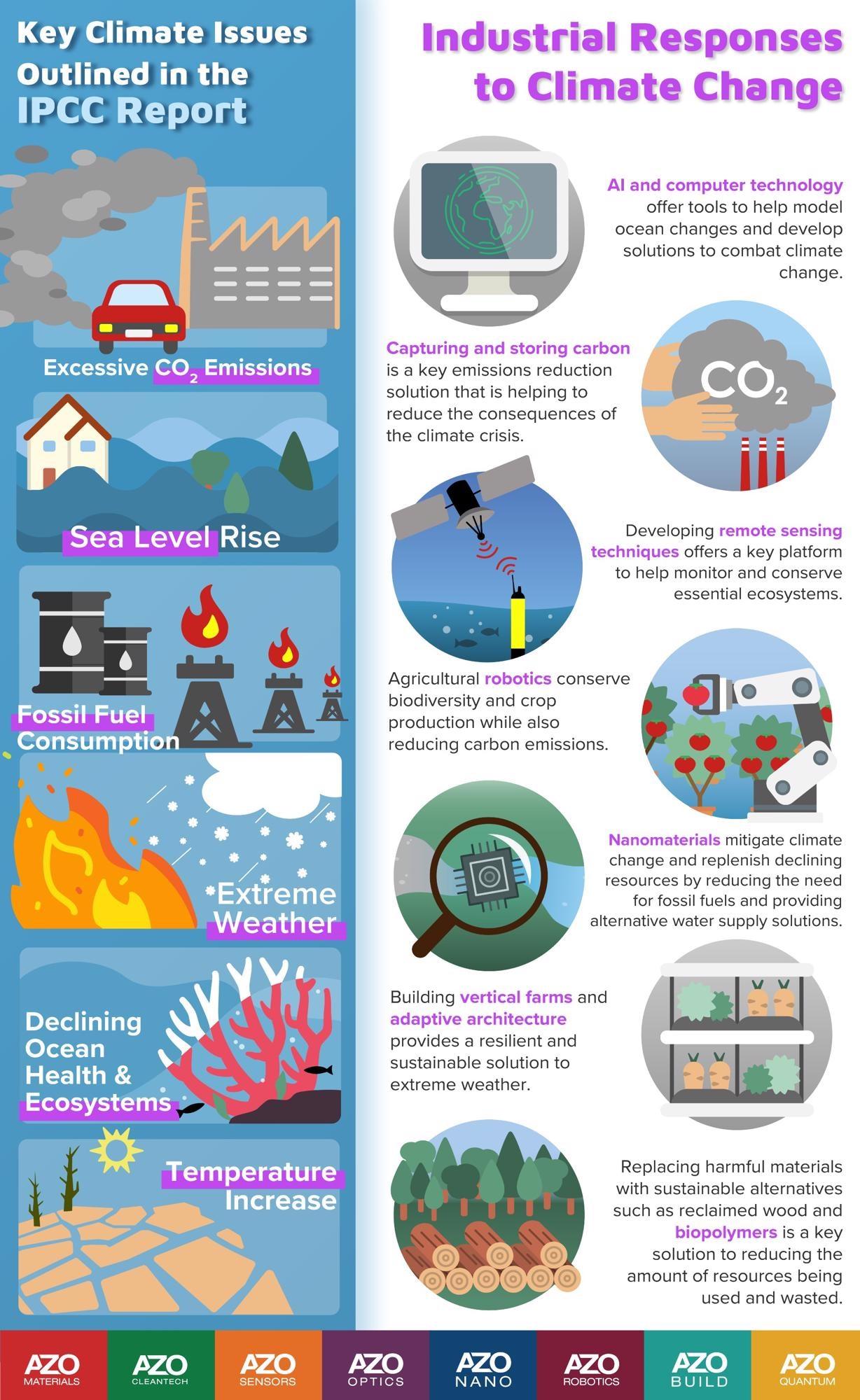 IPCC Editorial Series Infographic