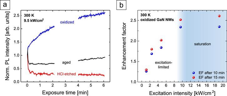 (a) NBE PL intensity evolution of GaN NWs in ambient air (T= 300 K) normalized to the initial value. (b) Enhancement factor of the PL intensity of oxidized GaN NWs after 10 and 15 min under UV light exposure as a function of the excitation intensity.