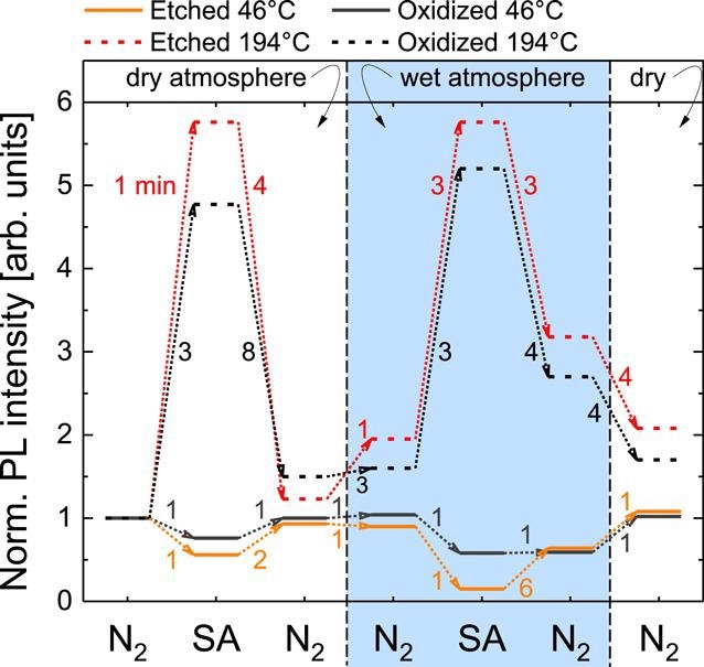 Variation of the stabilized NBE PL intensity of oxidized and HCl-etched GaN NWs in different atmospheres under continuous illumination. The numbers next to the dotted arrows indicate the typical transition time from one steady-state to the other. An excitation intensity of 18 kW cm-2 has been used. The givenTeff was determined by evaluation of the NBE peak position of GaN.