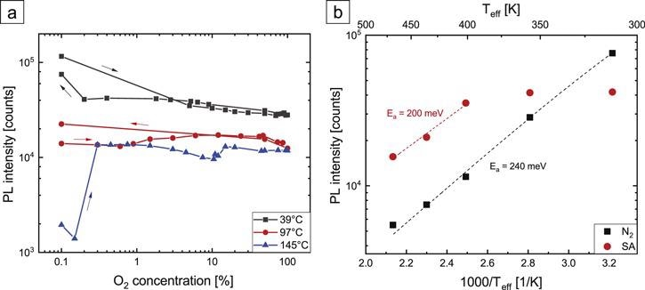 (a) PL intensity of HCl-etched GaN NWs in dry atmospheres as a function of O2 concentration in N2 background for severalTeff. (b) Arrhenius plot of the temperature dependence of the PL intensity in dry N2 and SA atmospheres. For all measurements, an excitation density of 18 kW cm-2 was used. Dashed lines are Arrhenius fits.