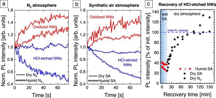 Normalized PL intensity evolution of oxidized (red) and HCl-etched (blue) GaN NWs after UV laser illumination onset with an excitation intensity of 18 kW cm-2 (a) in N2 (b) in SA. The solid (doubled) lines represent measurements in a dry (humid) atmosphere. (c) PL intensity recovery of HCl-etched GaN NWs in different atmospheres. The red symbols show the PL intensity after switching the laser illumination in humid SA. The black dots (stars) show the recovery behavior in dry SA (N2). The data are normalized to the initial PL intensity in dry SA before the quenching procedure.