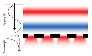 Nanofabrication and Evanescent Near Field Optical Lithography