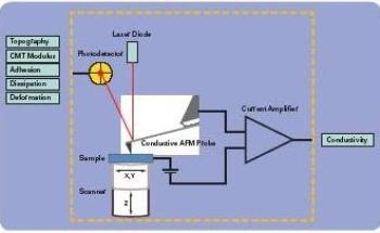 PeakForce TUNA and Other AFM Modes for Electrical Properties Measurement