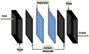 Developing Nano-Structured Carbon Electrodes for Capacitive Desalination