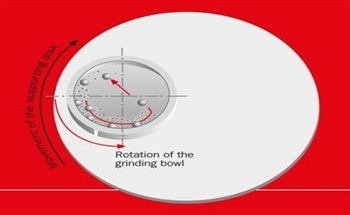 Grinding Down to the Nanoscale with Planetary Ball Mills