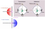 Using UV and Visible Spectroscopy for Particle Characterization