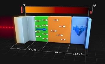 Manipulating Nanoscale Magnets with Ultrafast Heat Conduction