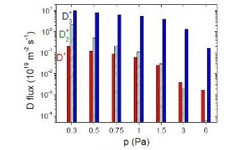 The Absolute Quantification of Ion Fluxes from Deuterium from an ECR Plasma Source