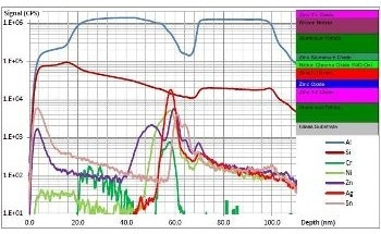 Depth Profile Analysis Using Focused Ion Beam-Secondary Ion Mass Spectrometry