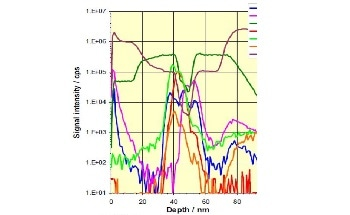 Analyzing Coated Glass Using Secondary Ion Mass Spectrometry