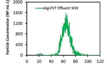 Particle Size Measurements on Silver Nanoparticles in Waste Water with Single Particle ICP-MS