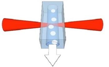 Developments of Raman Spectral Flow Cytometer