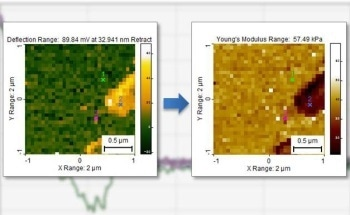 Advanced Analysis of Nanoscale Force Curves and Force Volume Images Using SPIP™ Software