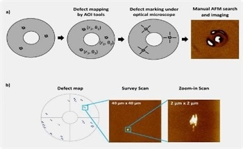 Automatic Defect Review AFM for Hard Disk Media Failure Analysis