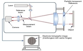 Optical Metrology – A Guide to the Advances in the Field