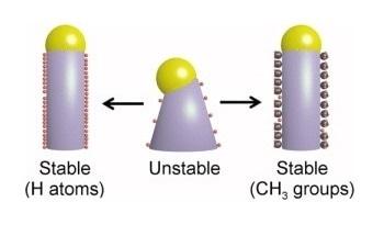 Advances in Nanowire