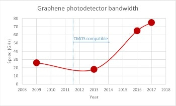 Using Graphene to Increase the Bandwidth of Telecommunications