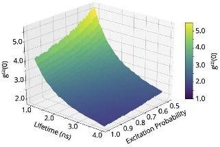 Applications of Cathodoluminescence g(2) Imaging