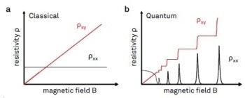 Using Hall Effect to Sense Materials Characterization in Nano Electronics